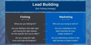 Lead Building the Fishing Analogy